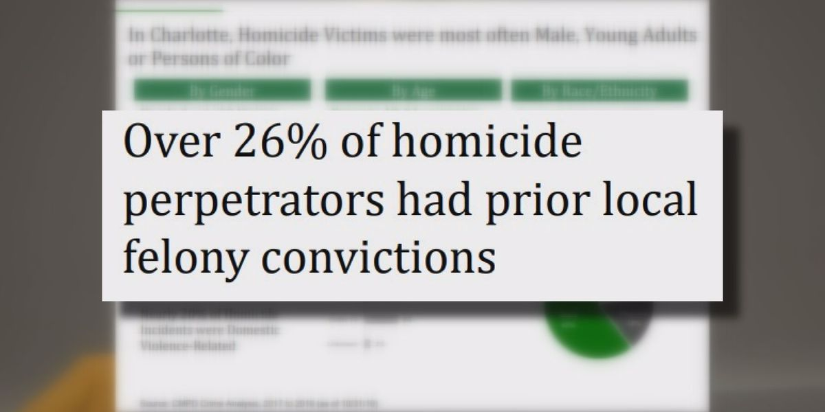 """""""Groundhog Day"""" - Charlotte council starts discussion on reducing violent crime"""