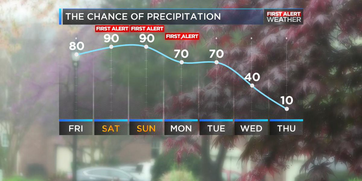 Rain chances ramp up over the weekend bringing heavy showers