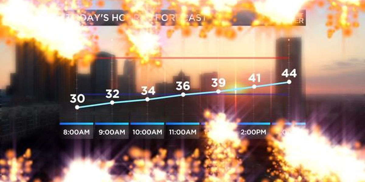 BLOG: Sunny skies close out the work week