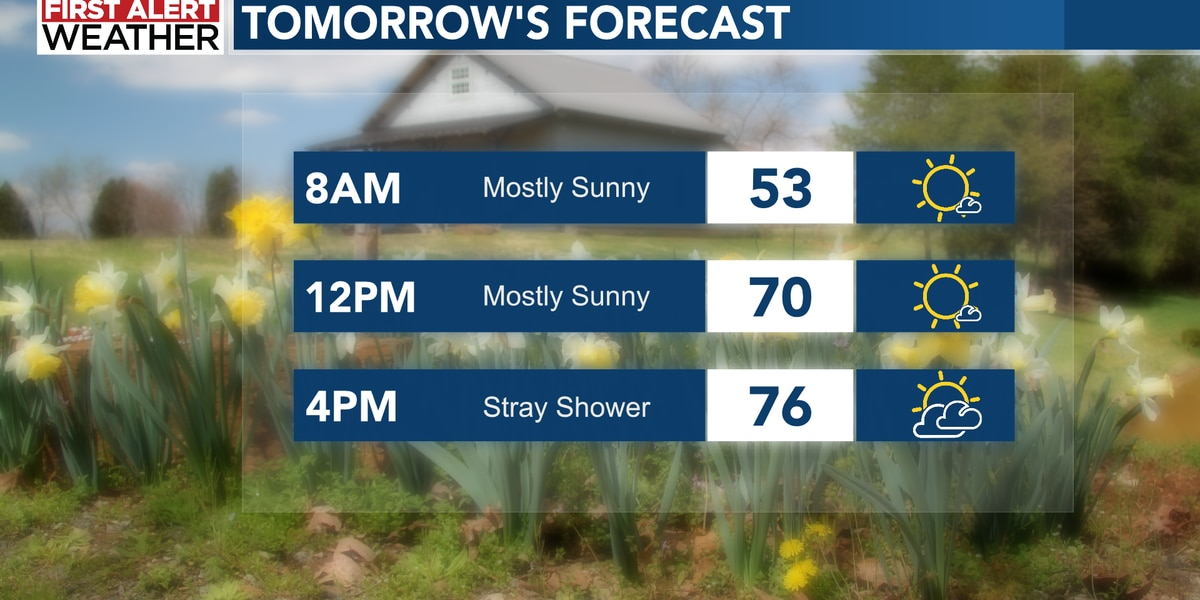 Pleasant weekend, with a few spotty showers for the N.C. mountains