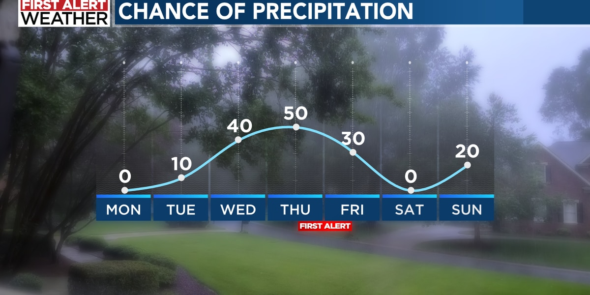 Pleasant start to the work week with mid to late week rain chances