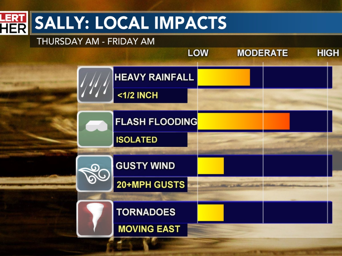 Time to dry out as heavy rain pushes east