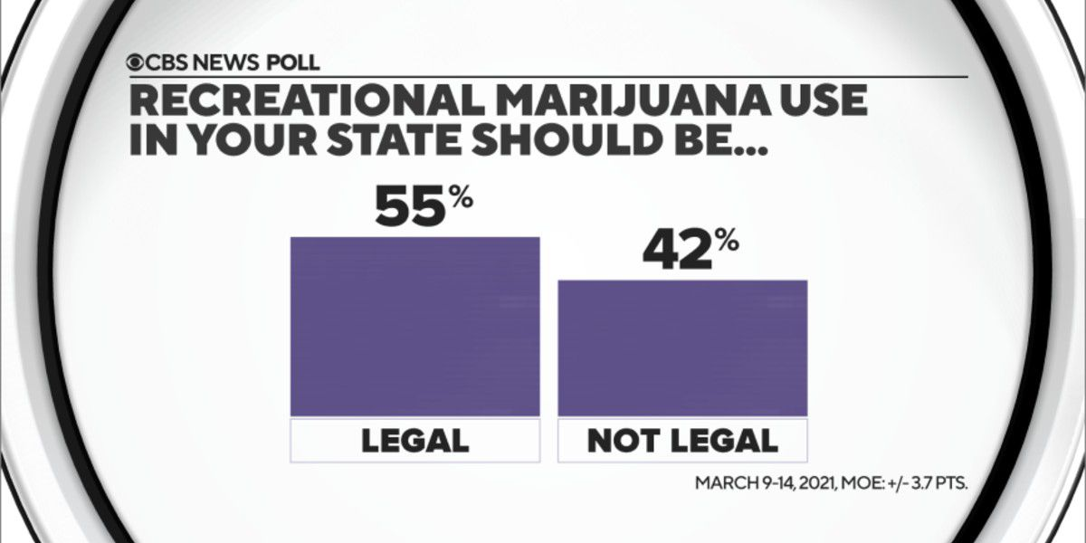 Most want legal recreational use of marijuana in their state