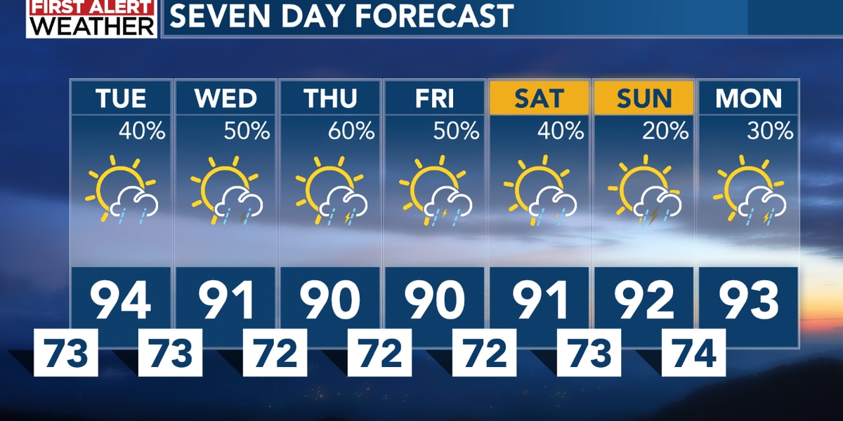 Storm chances will be on the increase this week