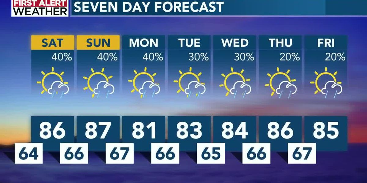 Warm and muggy Memorial Day weekend, with scattered storms