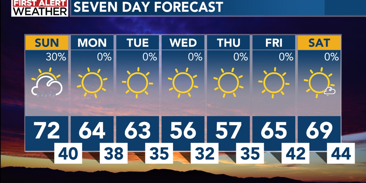 Today's showers lead to a cooler week ahead