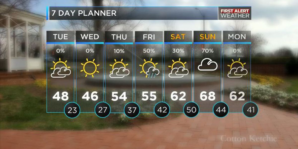 Chilly temperatures through Wednesday with rain to the south of the viewing area