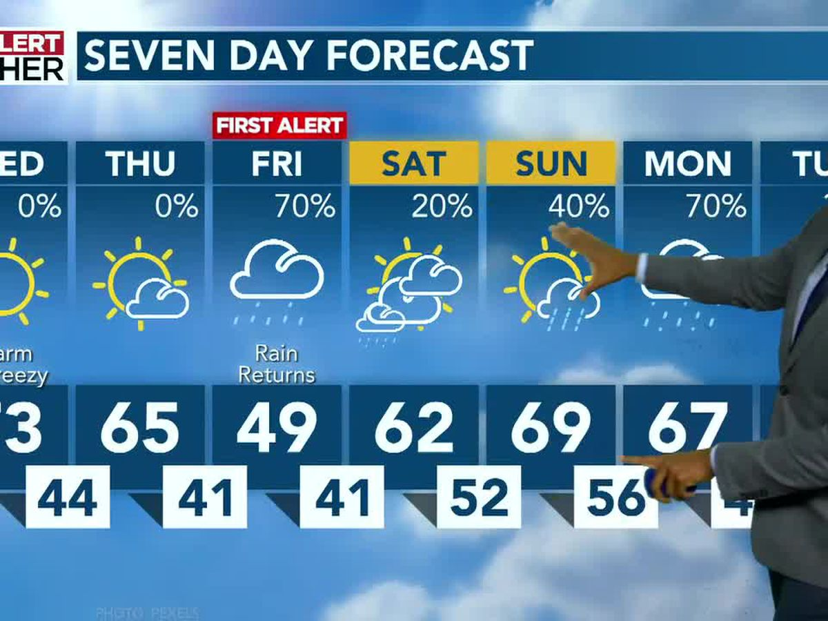 Sunny, warm weather put on pause Friday as next round of rain arrives