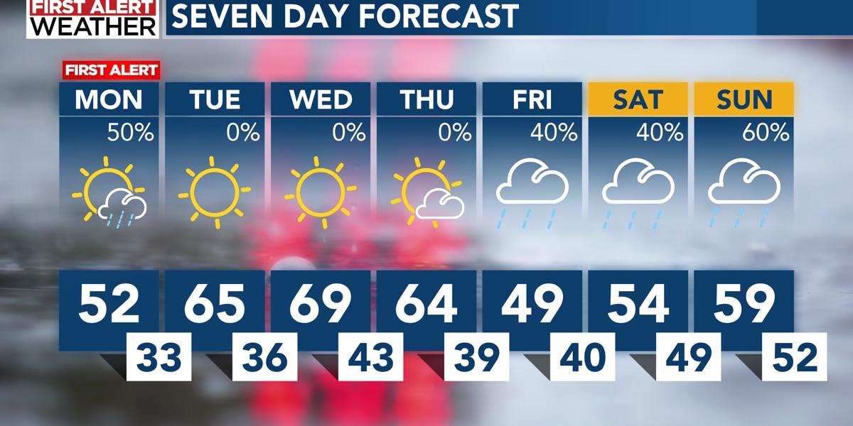 FIRST ALERT: Rain chances drop late Monday afternoon, evening
