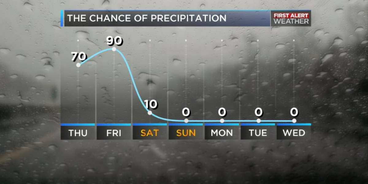 FIRST ALERT: Rain likely for most of Thursday, severe weather possible on Friday
