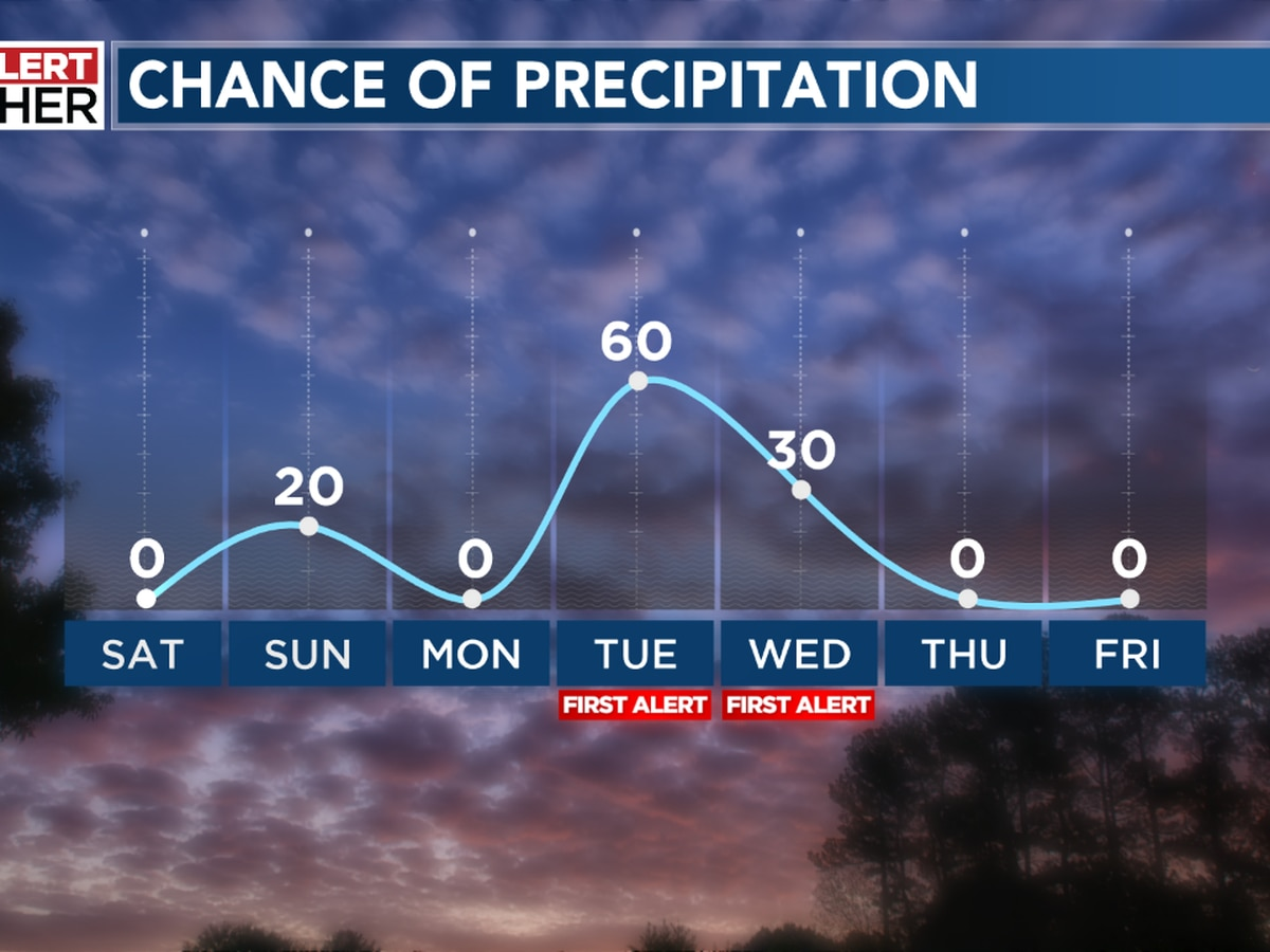Warm through the weekend... First Alert for Tuesday