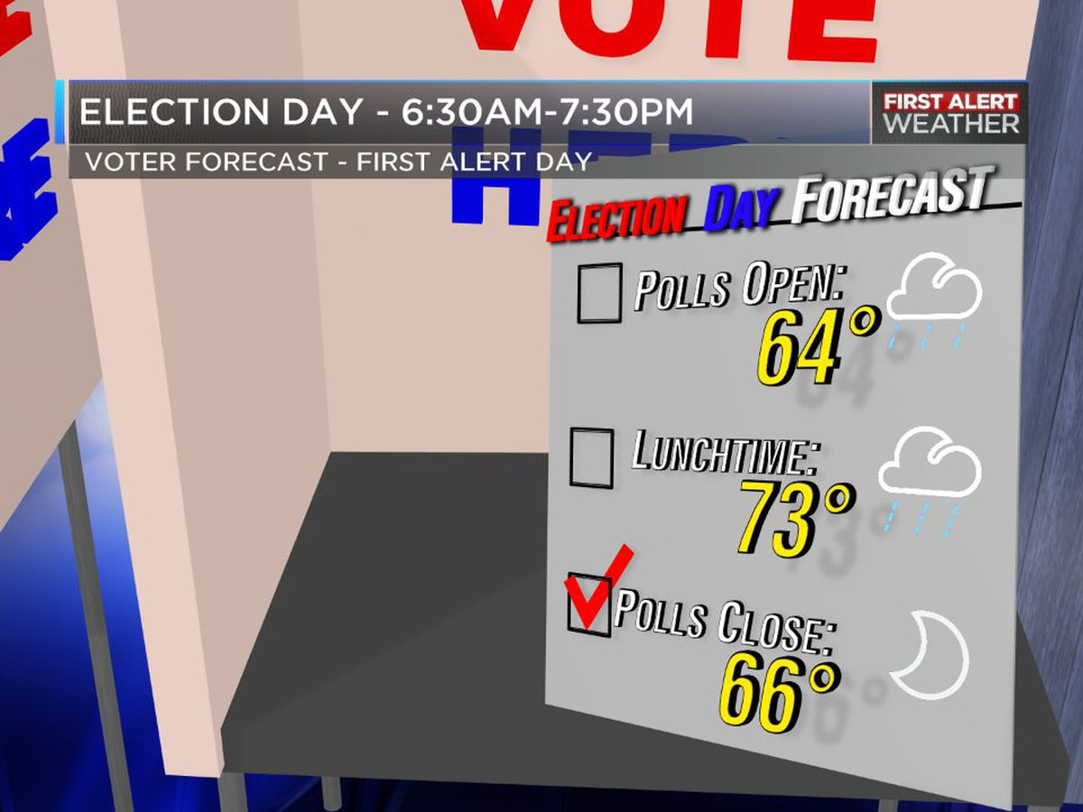 Cold front likely to bring along rain, thunderstorms on Election Day