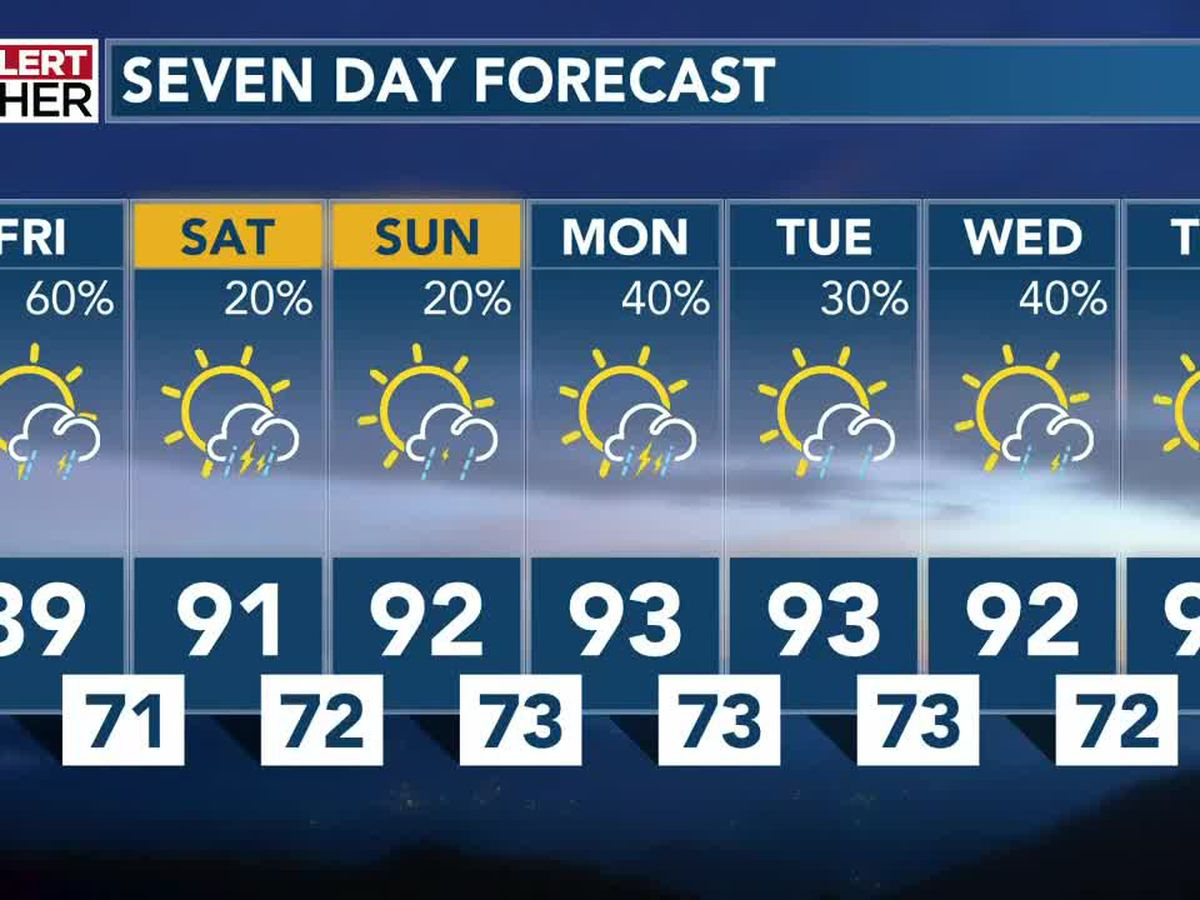 Another round of scattered storms for Friday, with 90s in the extended forecast