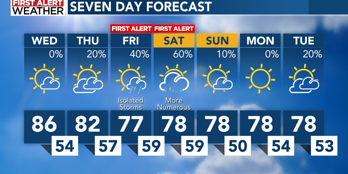First Alert for Friday and Saturday