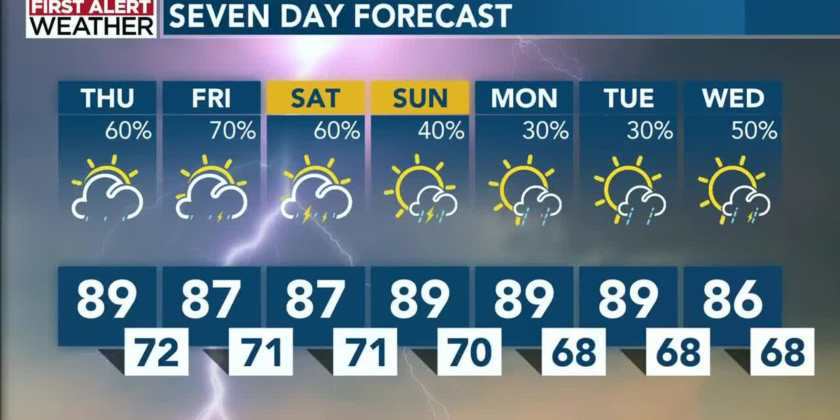 Potential for flash flooding Thursday with return of late-day storms