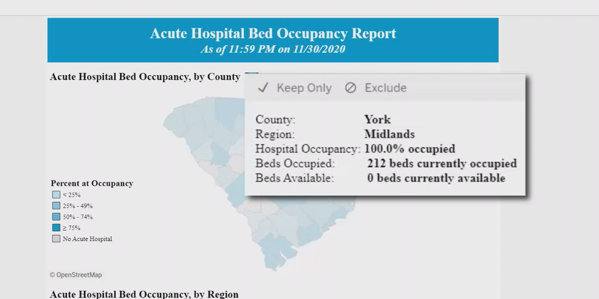 DHEC reports 100% hospital beds occupied in York County; hospital explains they still have beds available