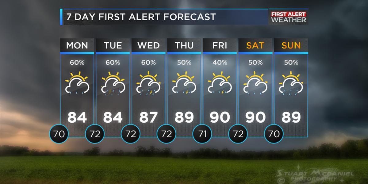Unsettled week ahead after heavy rain moves through Carolinas Sunday