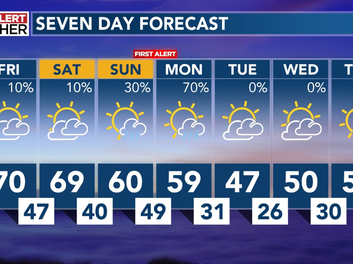 Pleasant for Friday, with a First Alert for widespread rain early next week