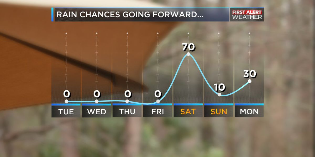 Still looking good for most of our Thanksgiving travel