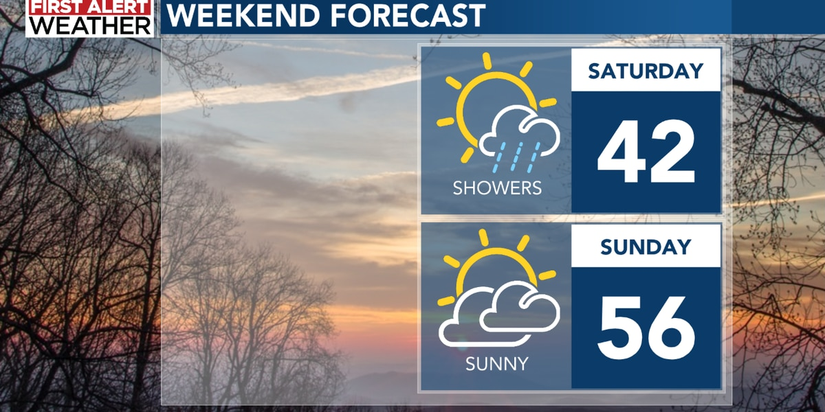 Rain and snow showers today - but a dry Sunday!
