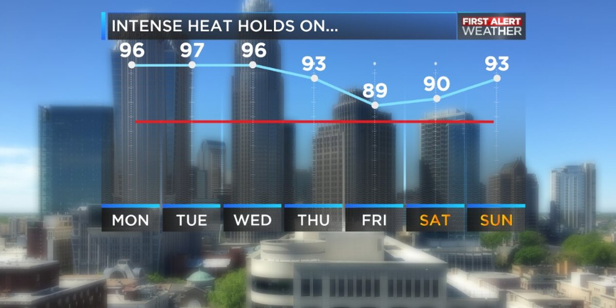 BLOG: Intense heat continues through the start of the workweek