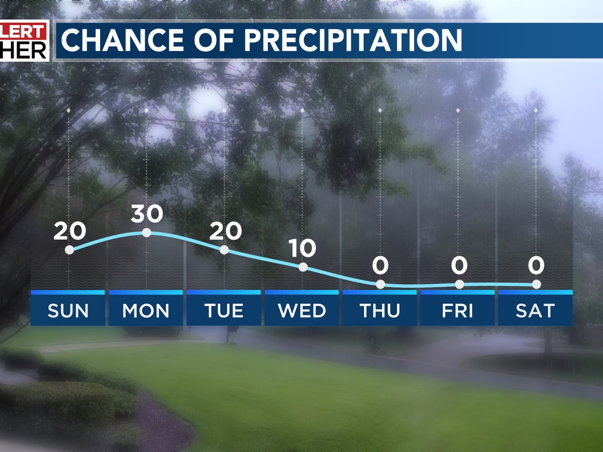 Spotty rain for the start of the week with a warming trend ahead