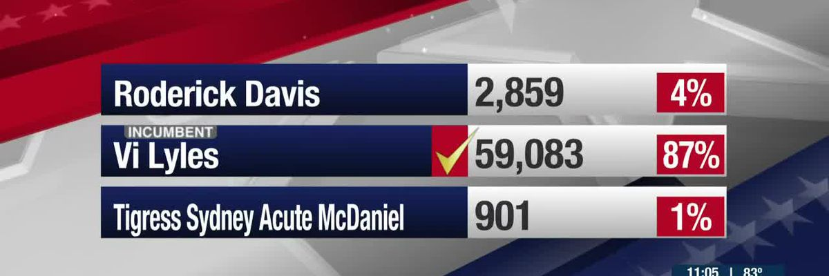 Election results coming in for city council at-large, mayoral primaries