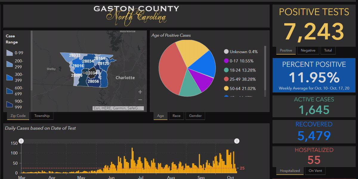 Gaston Co. percent-positive rate highest since July, N.C. leaders encourage tighter COVID-19 restrictions