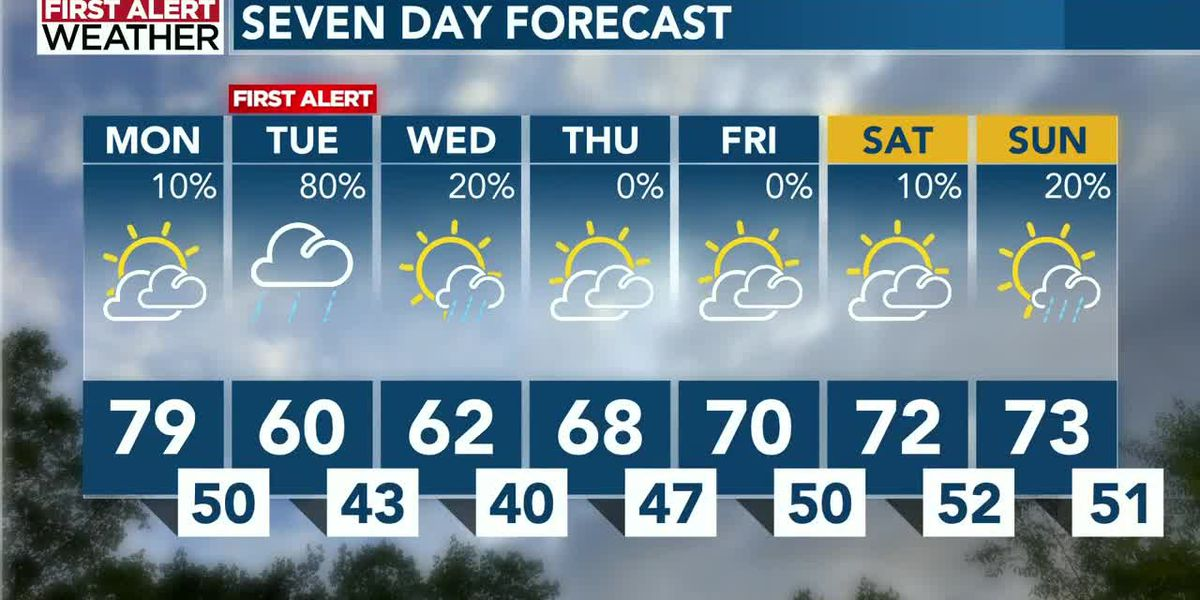 WBTV Monday morning weather forecast