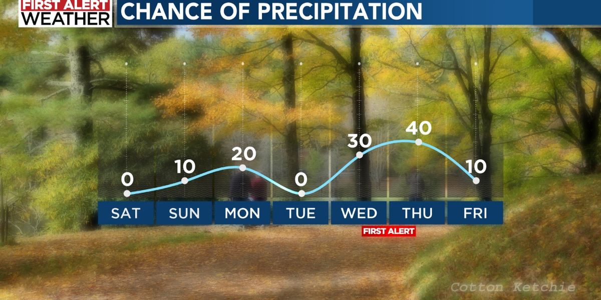 Beautiful Saturday but shower chances by midweek