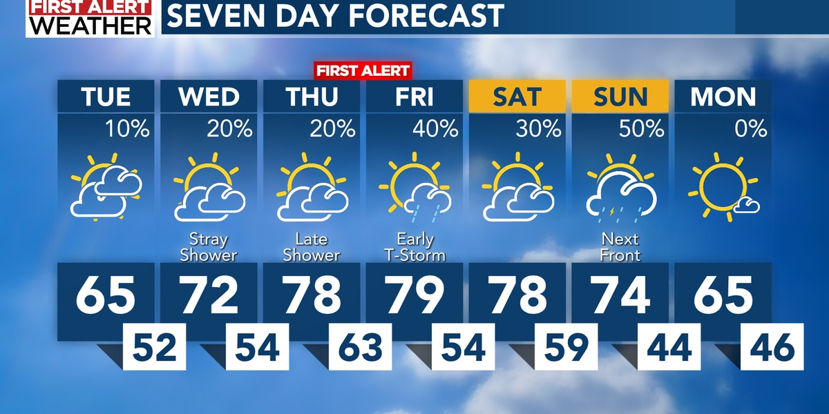 Warmer temps, but a First Alert for rain late Thursday into Friday morning