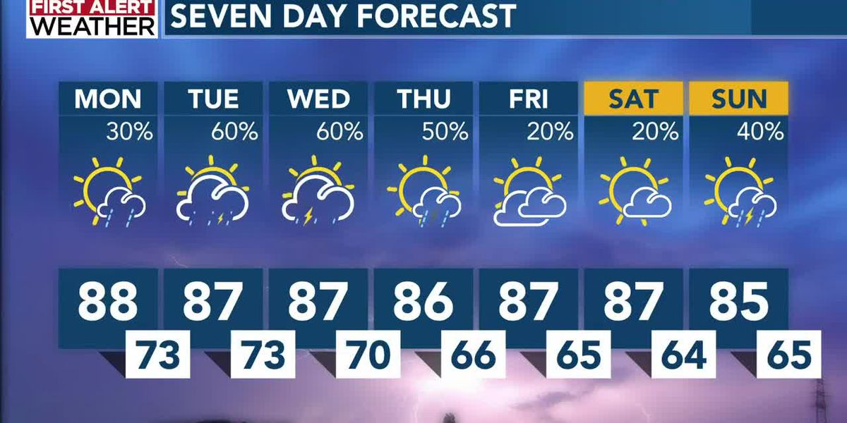 MUGGY, MUGGY, MUGGY! That could mean more thunderstorms in the days to come.