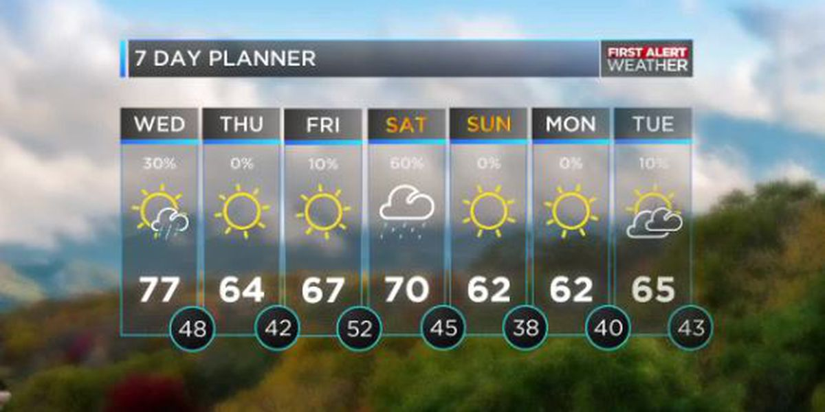 Cold front moving out bringing clear skies, warmer temps