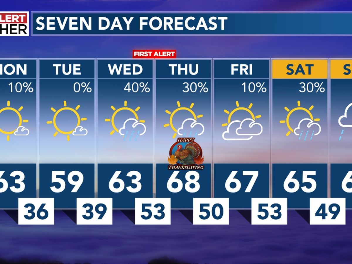 Patchy drizzle overnight, with midweek rain chances