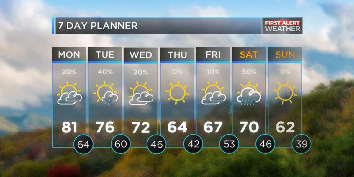 Much warmer start to the week and rain free