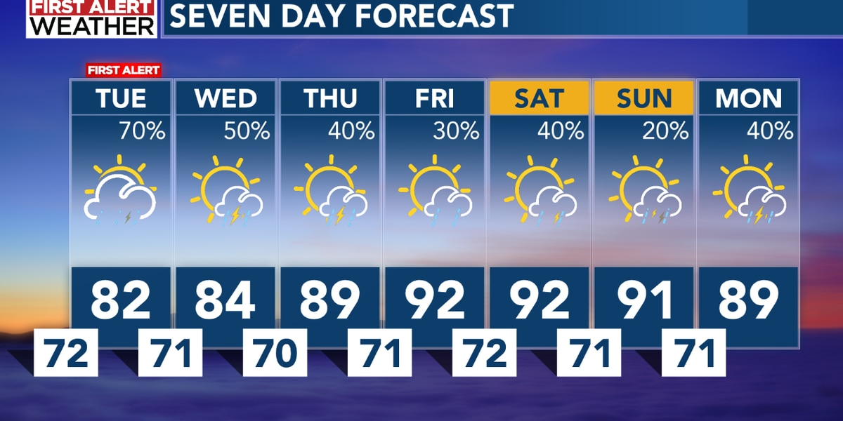 FIRST ALERT TUESDAY: Scattered rain and storms develop through the day