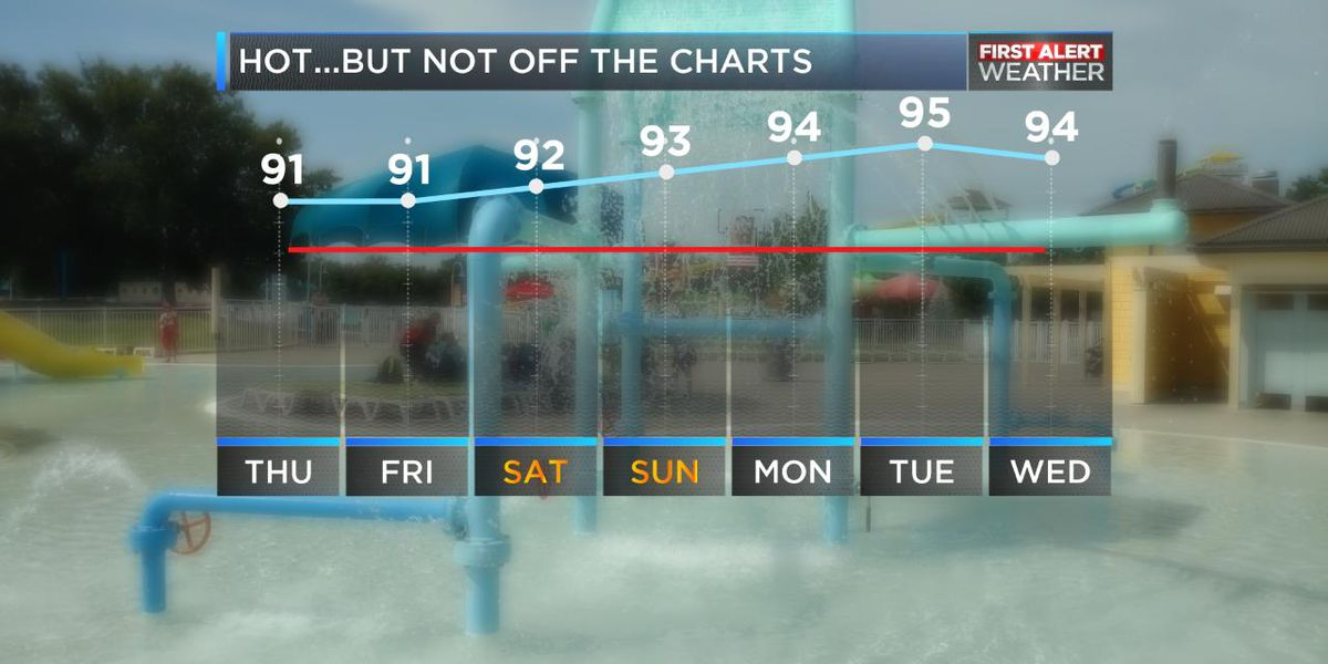 Heat and humidity on the rise