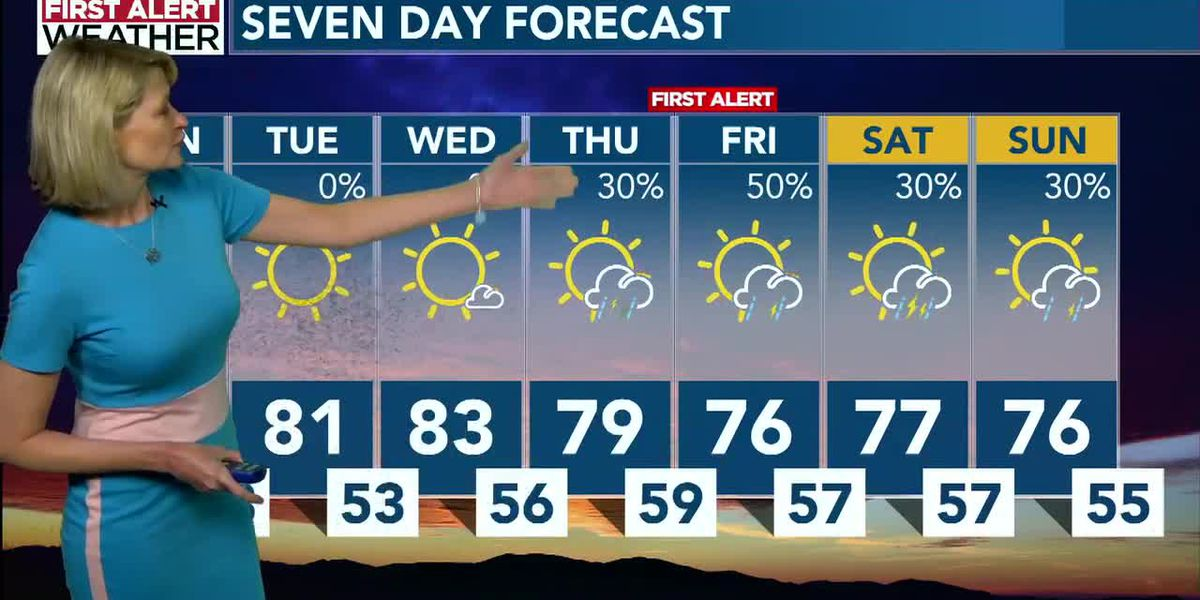 Warm temperatures - with storm chances increasing late week