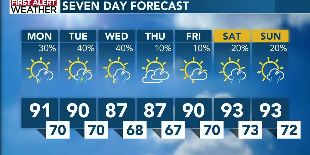 High heat hangs tough as thunderstorm chances climb through midweek