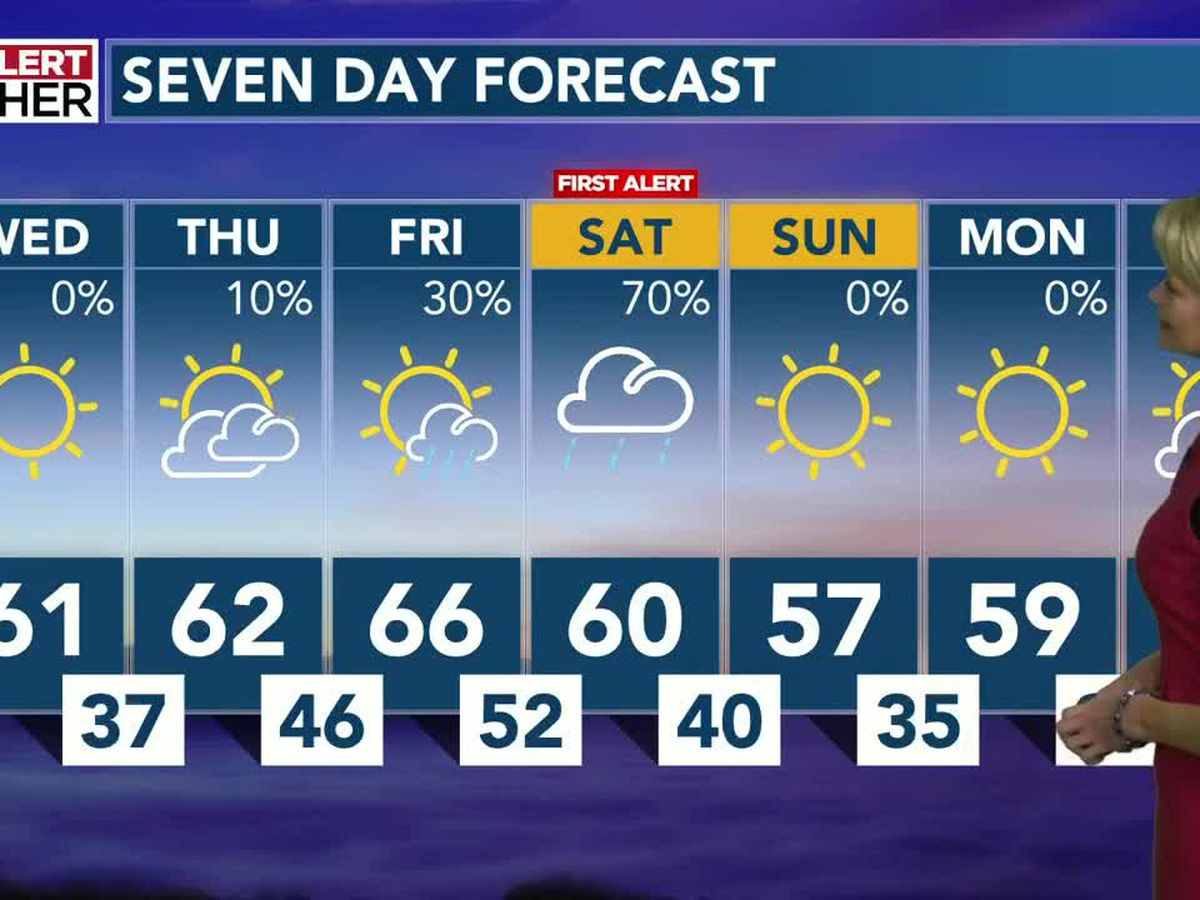 Temps are going up... before rain arrives for the weekend