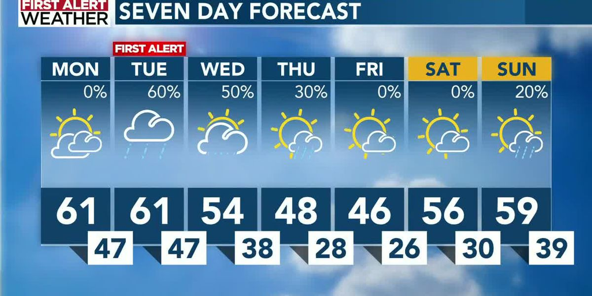 First Alert: Fair skies to be replaced by another round of rain Tuesday