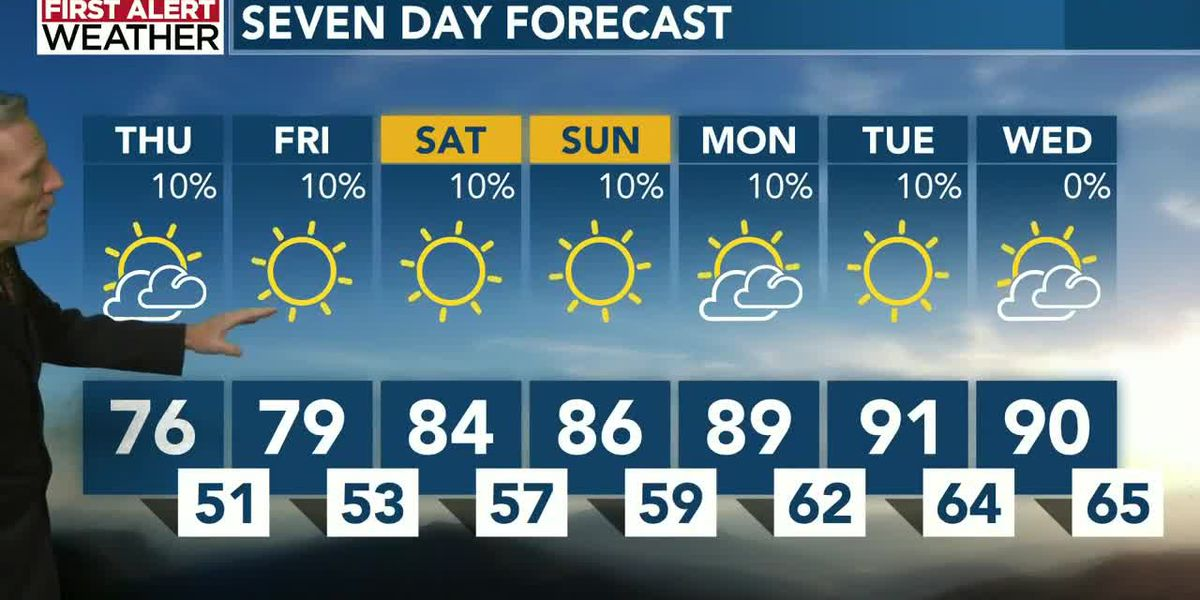 Cooler and drier air is finally here, but it won't last long