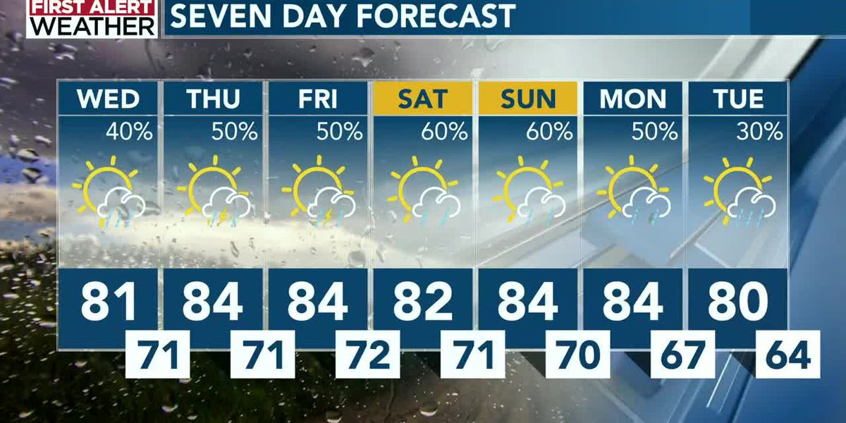 On-and-off showers expected across the Carolinas into the weekend