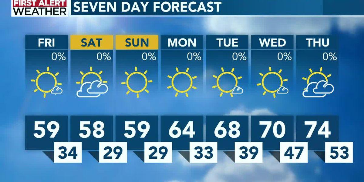 Sunny, but cool weekend to start, warmer air return next week