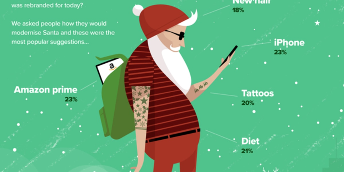 A gender-neutral Santa with tattoos? Survey gauges how to rebrand St. Nick