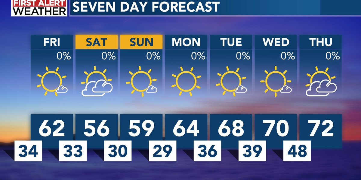 Dry weather continues, with cold mornings and pleasant afternoons