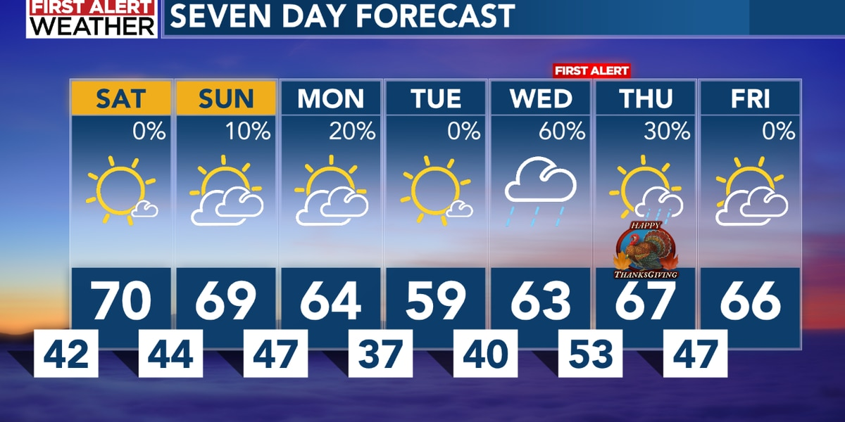 Pleasant weather for the weekend, yet a First Alert for next week