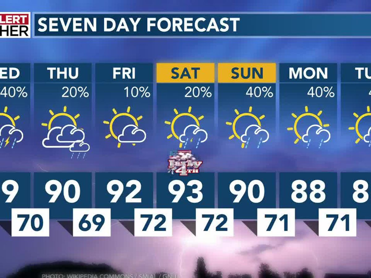 Scattered showers, thunderstorms return Wednesday before drier air slips into Carolinas