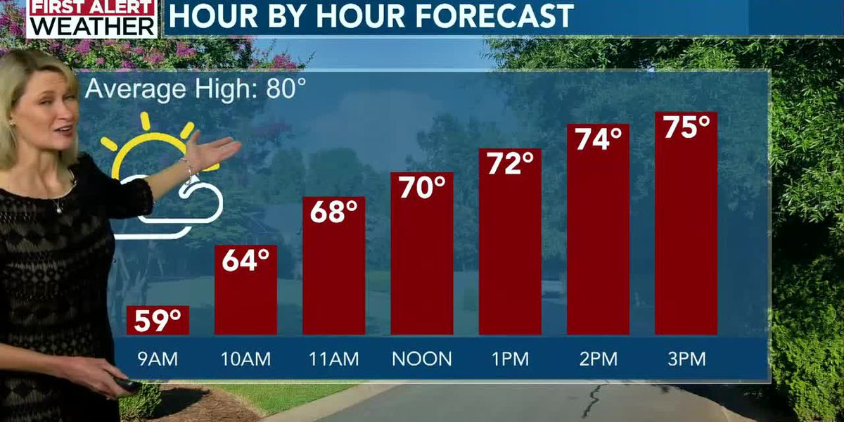 Saturday morning weather 5/15