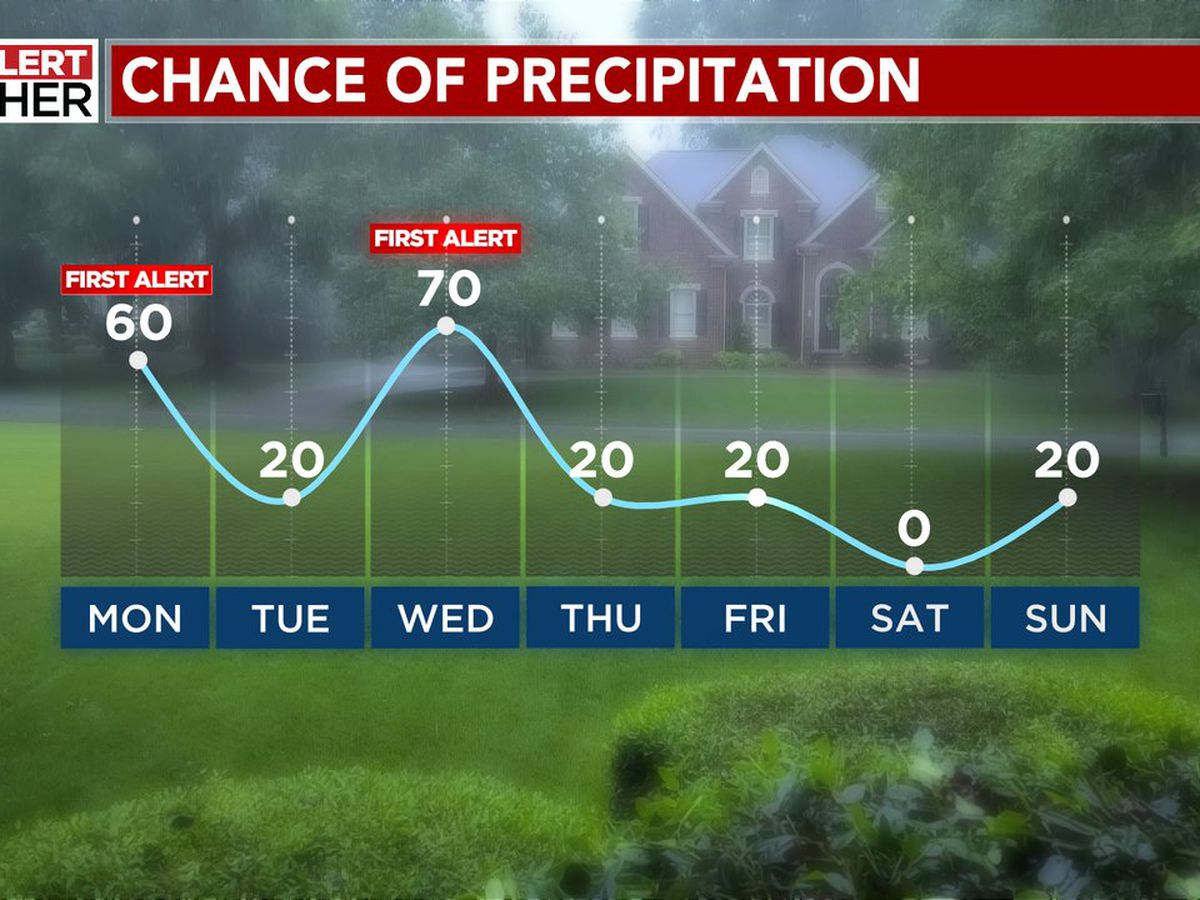 Wet weather and cool temperatures in the forecast